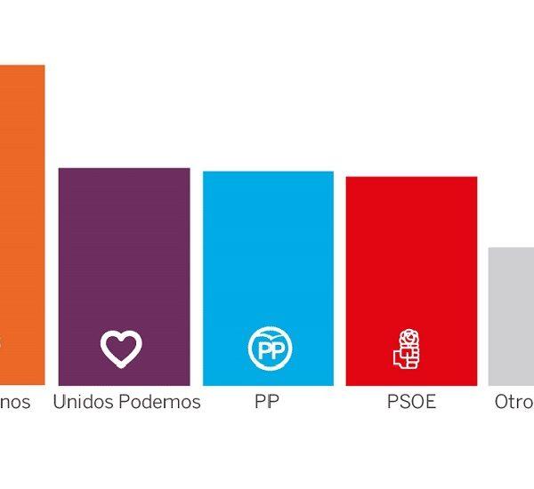 rapporti tra i partiti spagnoli elezioni 2018