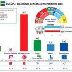 Le elezioni svedesi: grafico